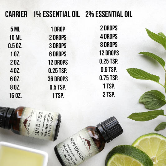 Info-graphic of essential oil dilution chart.