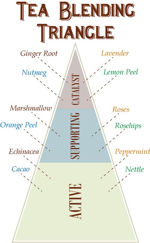 Tea Blending Triangle - Mountain Rose Herbs