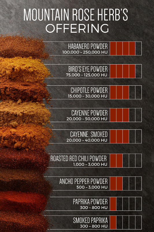Info-graphic for Scoville heat units in chili pepper powders offered by Mountain Rose Herbs. How hot are chili peppers? This info-graphic shows various chili pepper powders on a scale from mild to hot using their measured Scoville heat unit.