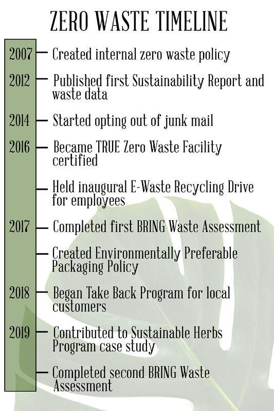 Zero waste infographic on the progression of Mountain Rose Herbs' journey to become a fully certified zero-waste company.
